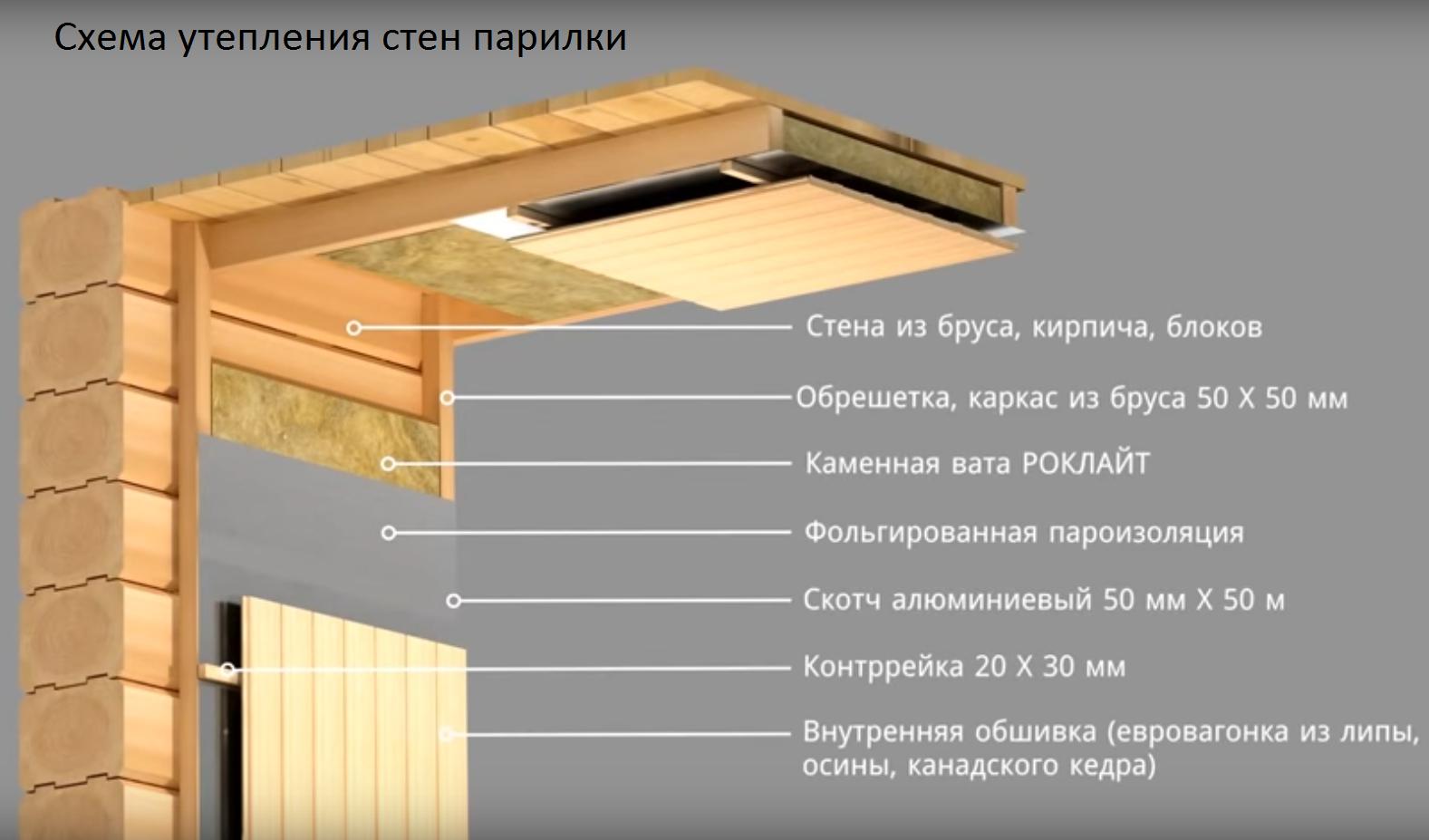 Схема утепления парилки в бане